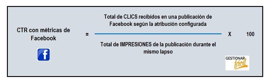 Fórmula del CTR con métricas de Facebook.