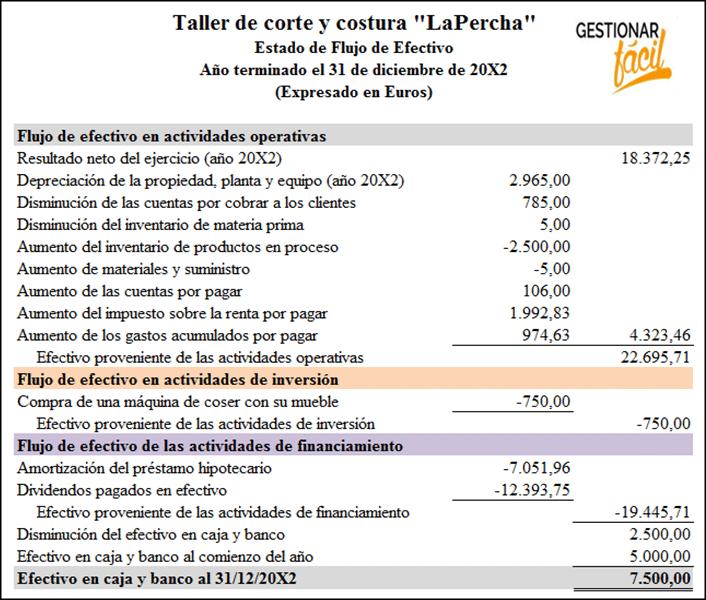 Estado de flujo de efectivo de una empresa de producción.