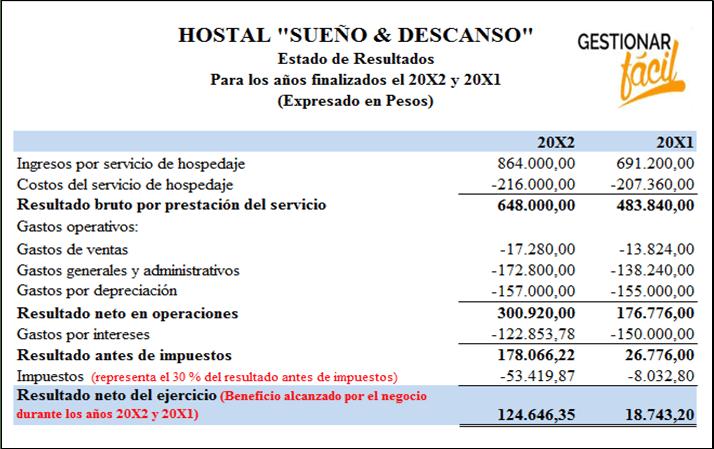 Estado de resultados de una empresa de servicios.