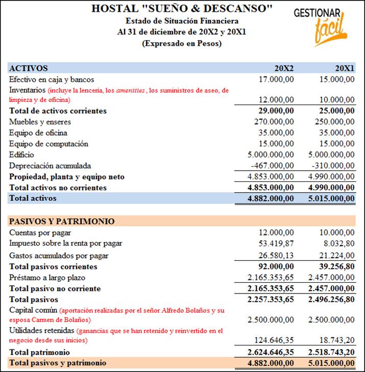 Estado de situación financiera o balance general.