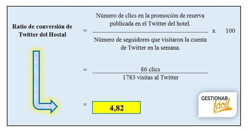 Ratio de conversión con estadísticas Twitter
