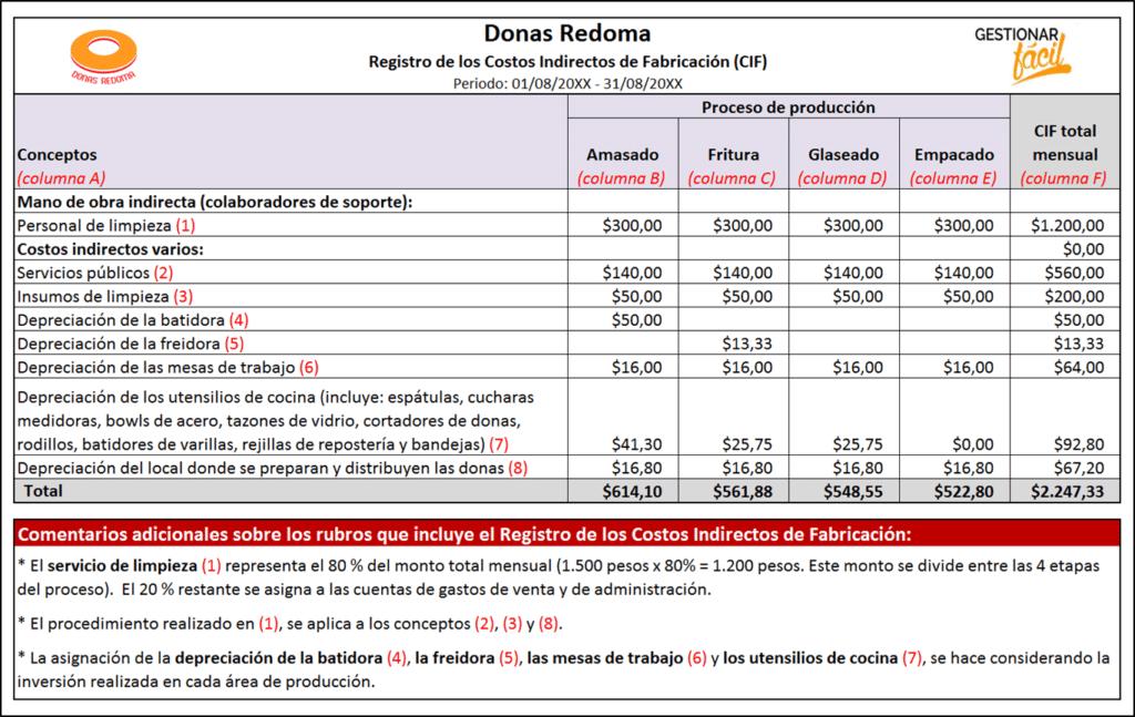 Registro de los costos indirectos de fabricación de un negocio de donas.