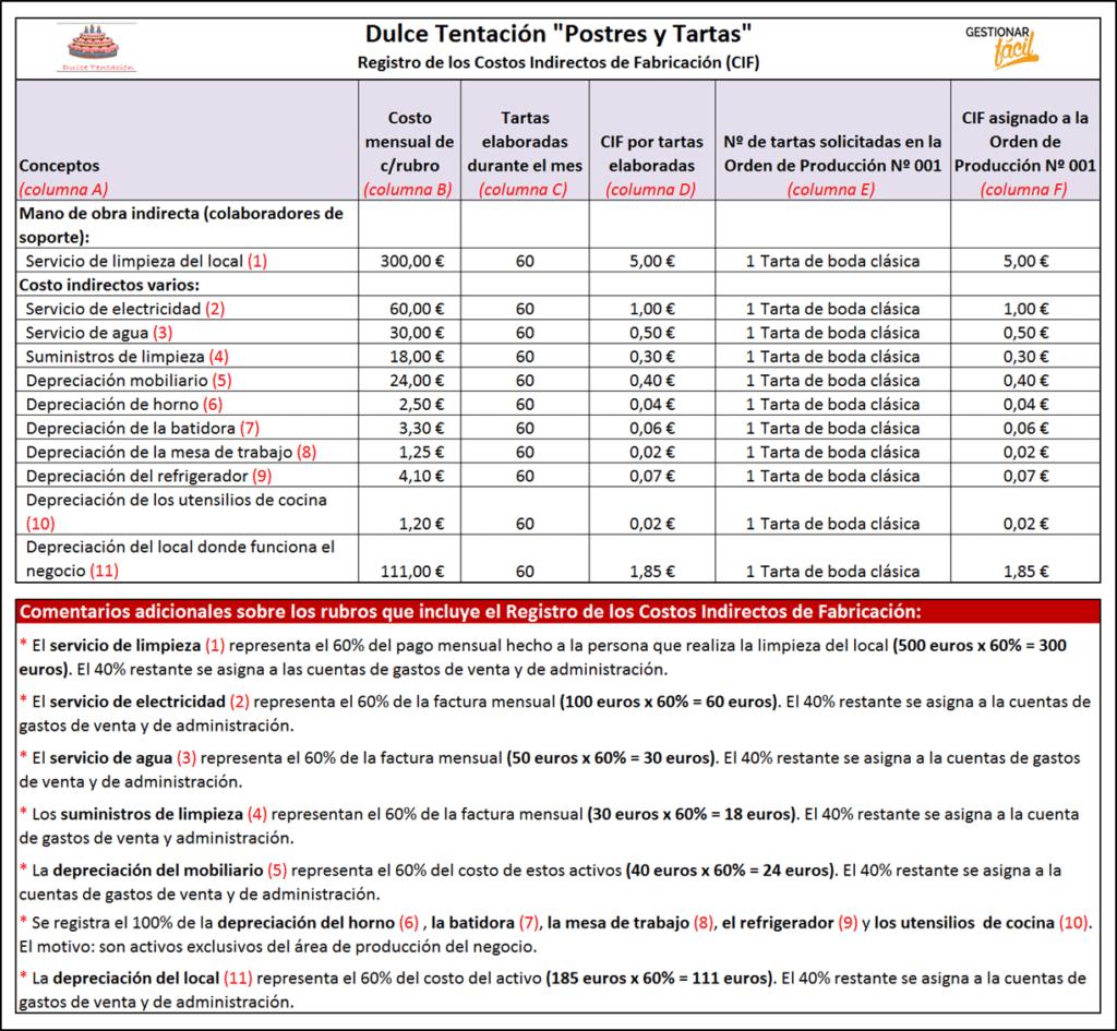 Registro de los costos indirectos de una pastelería.