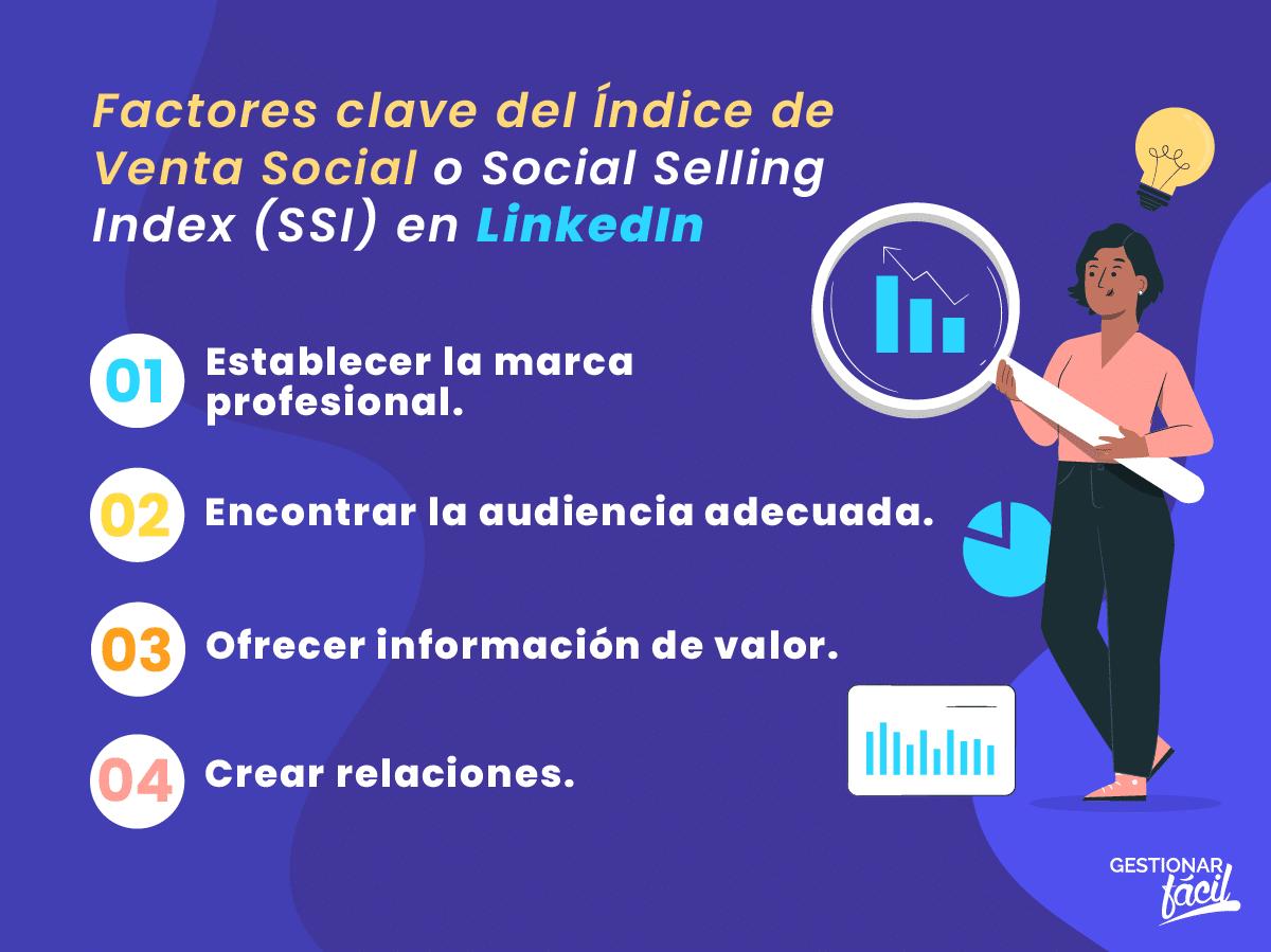 Factores clave del Índice de Venta Social.