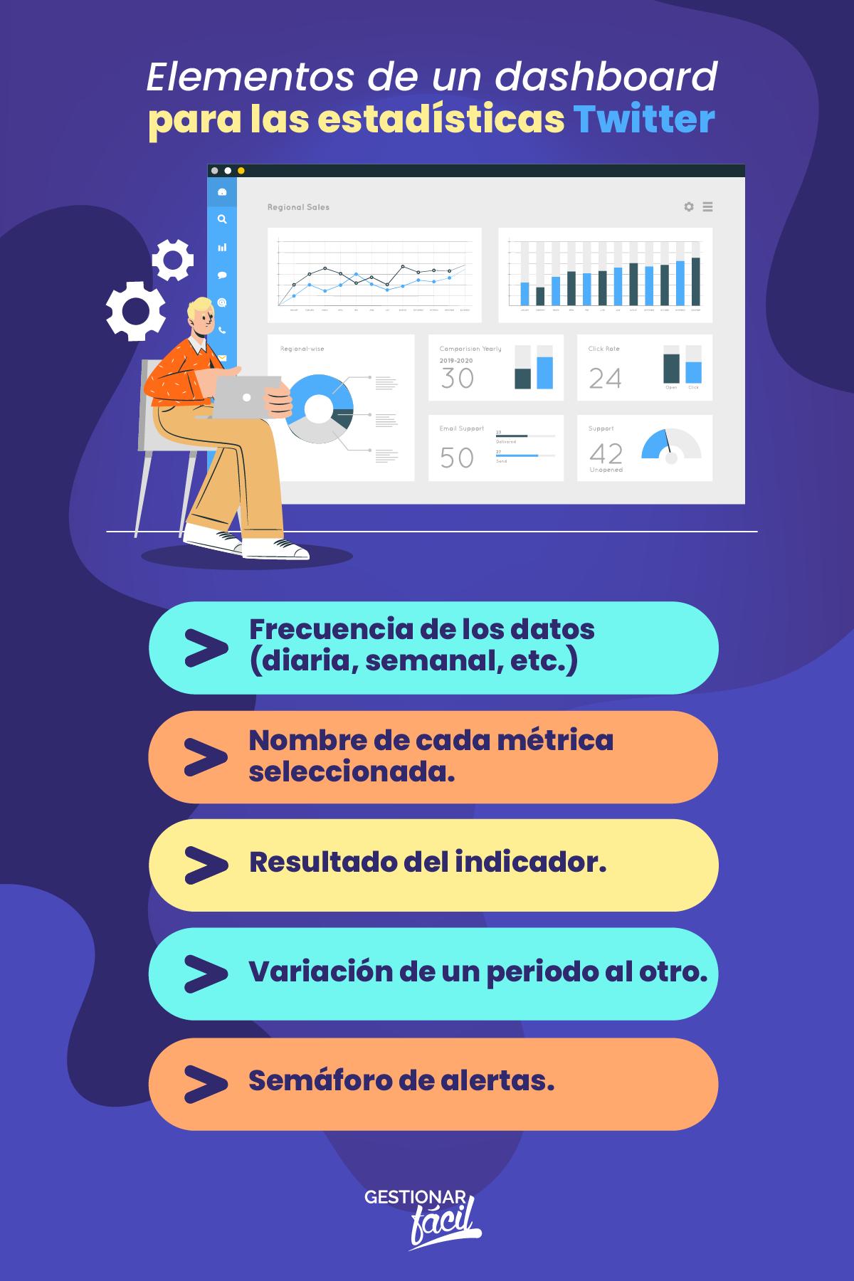 Elementos de un dashboard para las estadísticas Twitter.